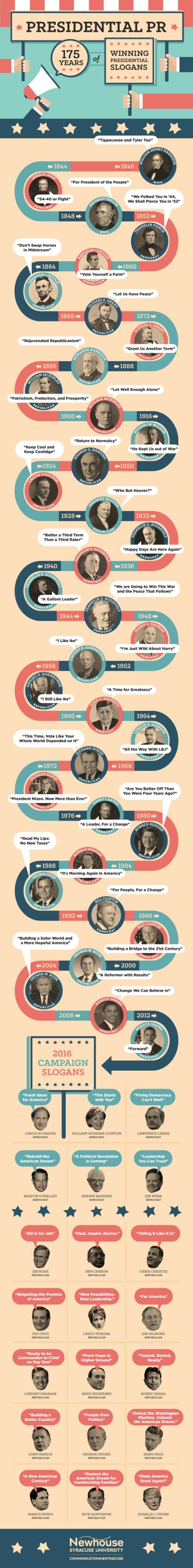 An infographic of presidential campaign slogans yields little correlation between a good slogan and a successful presidency.