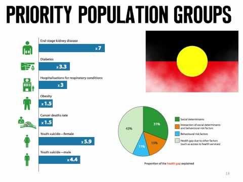 Identifying Australia's Health Priorities - YouTube