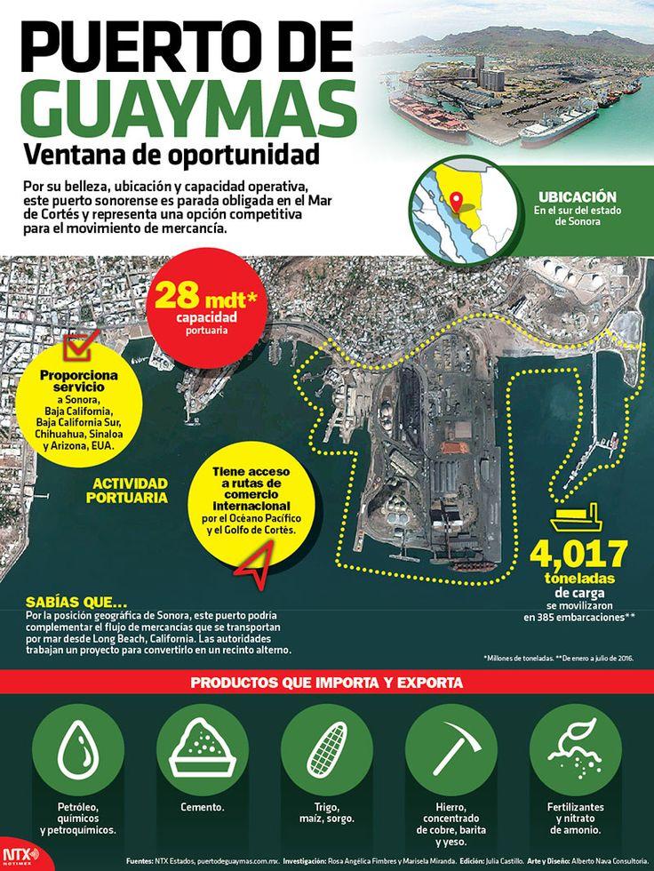 Por su  belleza, ubicación y capacidad operativa, este puerto sonorense es parada obligada en el Mar de Cortés y representa una opción competitiva para el movimiento de mercancia. #Infographic