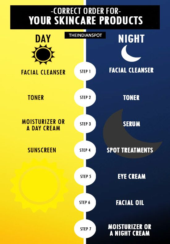 NEVER PUT YOUR SKIN CARE PRODUCTS IN WRONG ORDER AGAIN