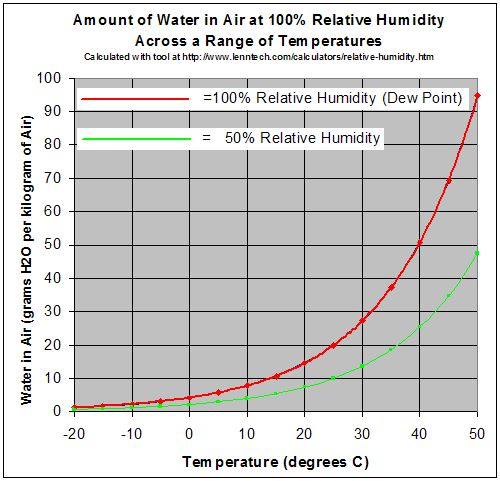 High School Earth Science/Weather and Atmospheric Water - Wikibooks, open books for an open world