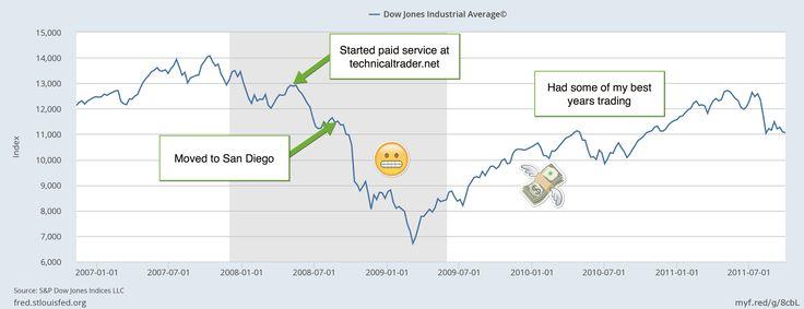 Stock Market Crash? Top 3 Reasons It's Good & How To Profit