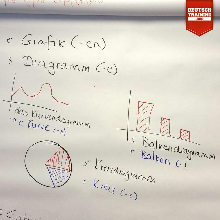 Grafiken & Diagramme  das Kurvendiagramm (-e) > die Kurve (-n)  das Balkendiagramm der Balken (-)  das Kreisdiagramm > der Kreis (-e)