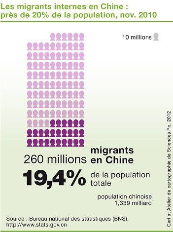 Les migrants internes en Chine : près de 20% de la population, nov. 2010