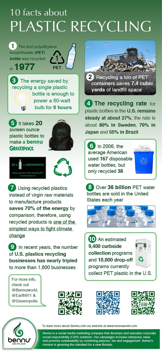 The history of plastic recycling                                                                                                                                                                                 More