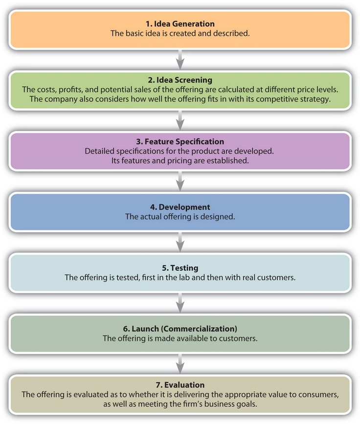 17 Best ideas about Product Development Process on Pinterest ...