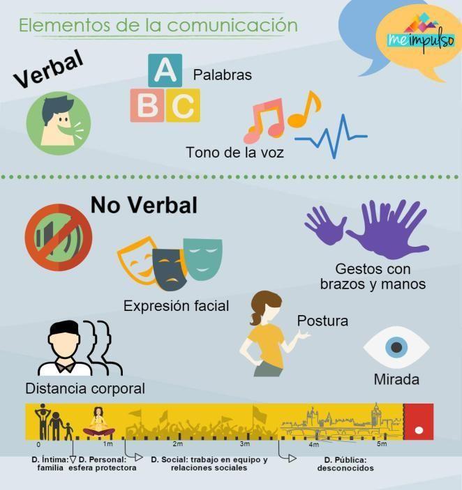 Todos Los Elementos Que Componen La Comunicacion Fun Workouts Learning Education