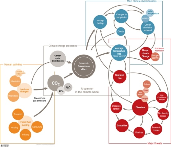 Climate change: processes, characteristics and threats