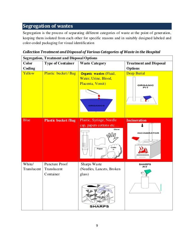 Image Result For Infection Control Color Coding Infection