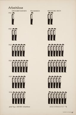 We recognize the icon for the unemployed from Gerd Arntz's woodcuts, made around the same time. As they are rendered here, they conjure up the image of long queues in front of the welfare office.  Title: Unemployed  Publication: Gesellschaft und Wirtschaft  Editor: Otto Neurath  Art director: Gerd Arntz  Year: 1930, Leipzig