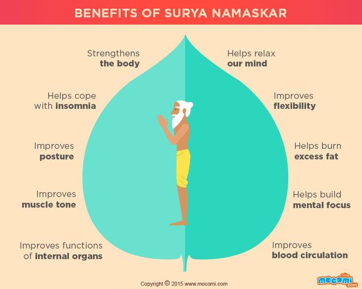 Surya Namaskar - en anglais
