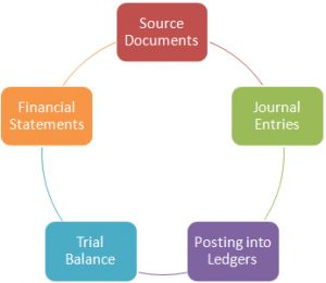 The sequence of accounting procedure used to record, classify, and summarize accounting information is often termed the accounting cycle. The accounting cycle begins with the initial recording of business transactions and concludes with the preparation of formal financial statements. The term cycle indicated these procedures must be repeated continuously to enable the business to prepare new, up-to-date financial statements at reasonable intervals. -