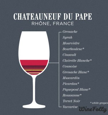 """[infographic] """"Grapes that can be found in a Châteauneuf-du-Pape"""" Mar-2014 by Winefoly.com"""