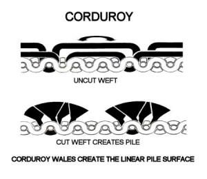Corduroy is a pile fabric. The weave is cut in the end, creating the touch and feel of corduroy.