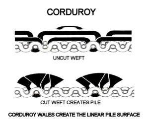 16 best Project: Corduroy Bag images on Pinterest