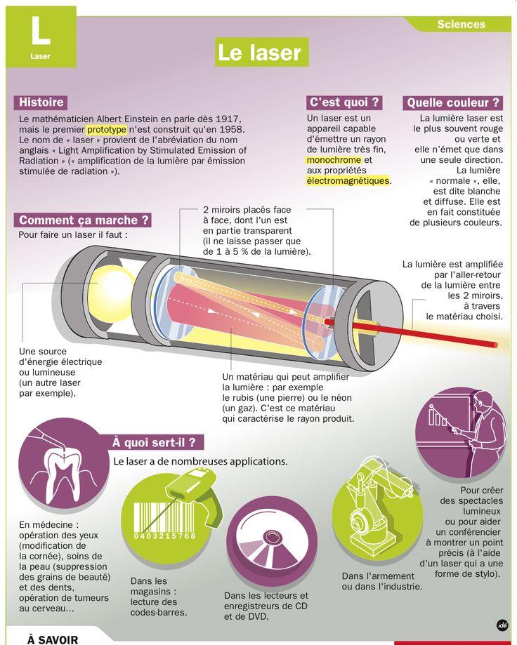 Fiche exposés : Le laser