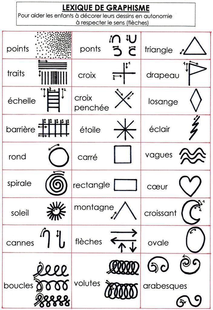 Pour tracer les signes graphiques dans le bon sens (points-flèches pour respecter les normes de l'écriture) Pour décorer ses propres dessins en autonomie en se référant au lexique et en inventant d'autres signes graphiques. Pour décorer des dessins en...