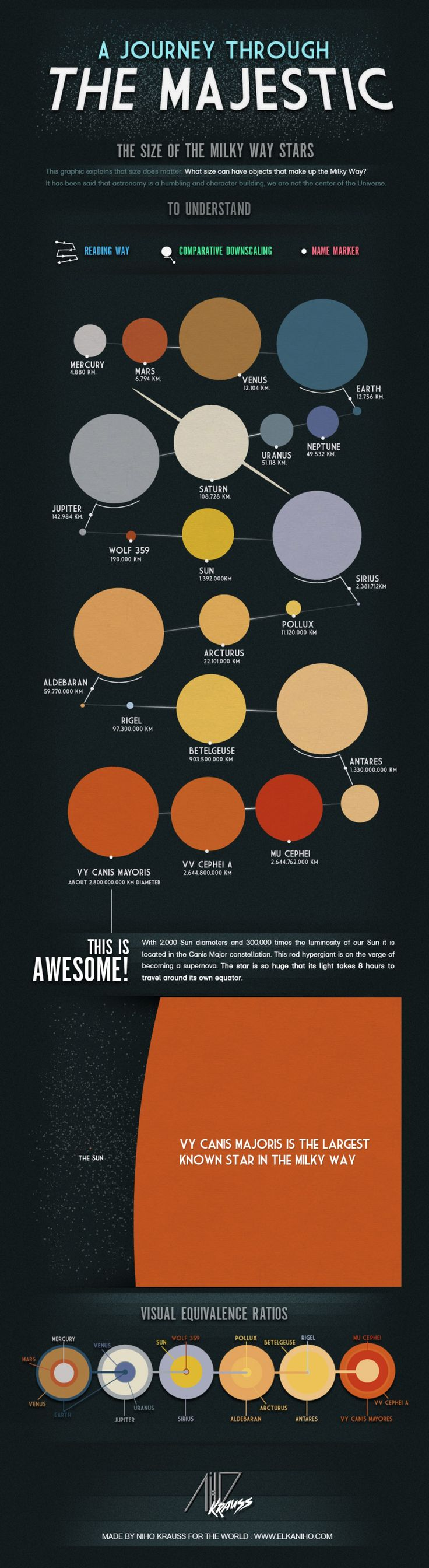 A Journey Through the Majestic: The Size of Milky Way Stars, infographic.