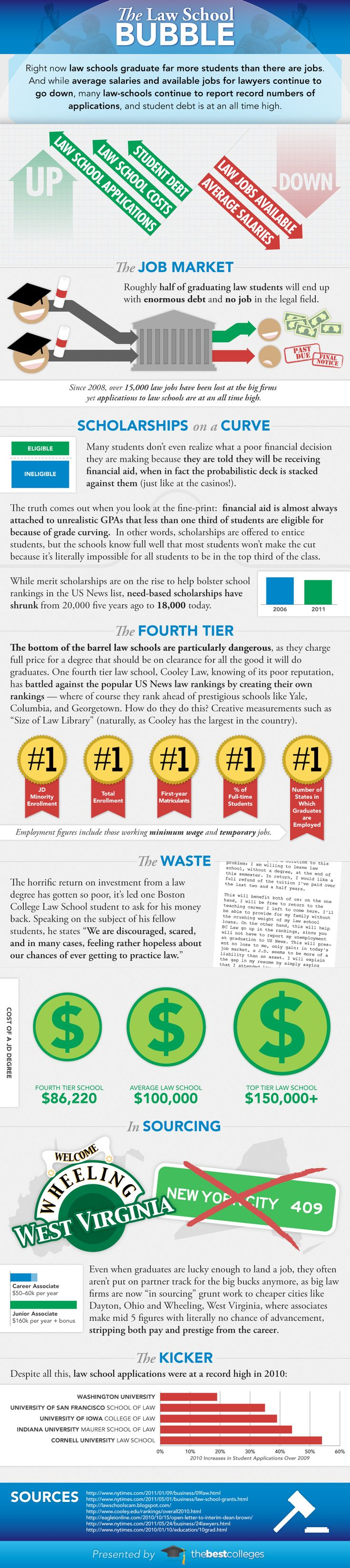 The Law School Bubble [infographic]