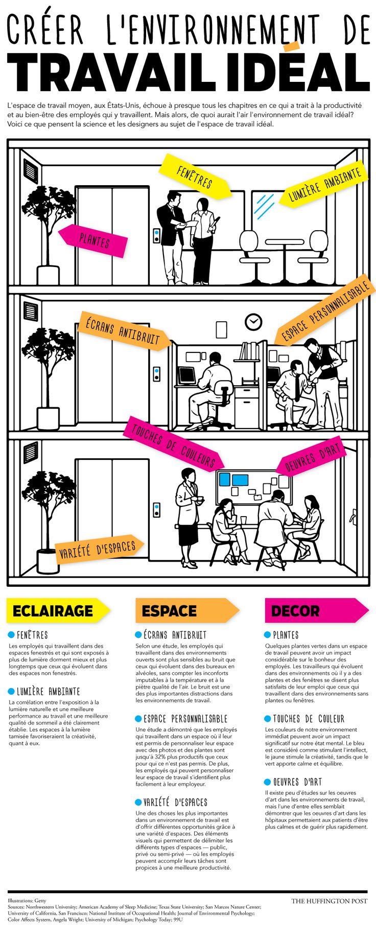 Etude Huffington Post -  Voici ce que pensent la science et les designers au sujet de l'espace de travail idéal.