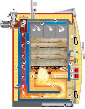 Bildresultat för hargassner wood boiler