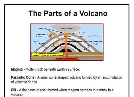 The Parts Of A Volcano Ks2