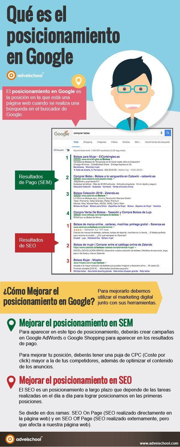 Hola: Una infografía sobreQué es el Posicionamiento en Google. Vía Un saludo