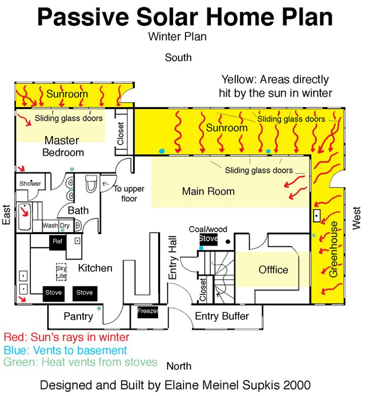 winter plan... example of passive solar house plan designed and built by elaine meinel supkis 2000 ~ culture of lifestyles... detailed explanation in the article