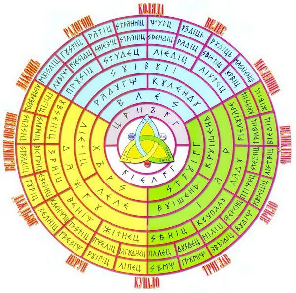 Slavic calendar - Pantheon of the Gods (slavorum.com)
