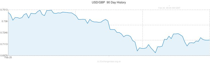 Eur Inr Exchange Rate Forecast
