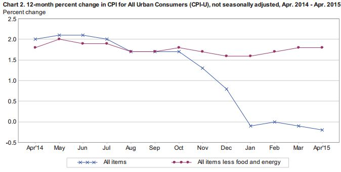 April 2015 CPI Annual Inflation Rate Continues In Deflation!