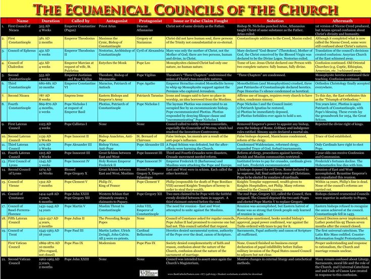 early christian ecumenical councils Extending from the early fourth to the late eighth centuries the ecumenical councils clarified what christians believe and provided for christian orthodoxy.