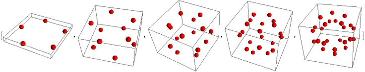 Dodecahedron polyhedron sequence as standing waves in an Algebraic geometry