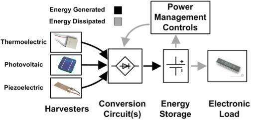 Harvesting energy from non-conventional sources has received an increased interest as designers look for alternative power sources. Even though the power is usually harvested in small amounts, it is adequate for various low-power applications.