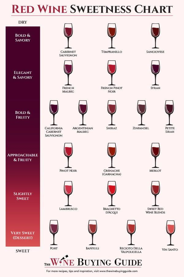 Types Of Red Wine Wine Food Pairing Sweet Red Wines Wine Chart