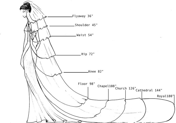 Veil length guide. I like the illustration - the names are a little different to common veil descriptions though (blusher, fingertip etc.)