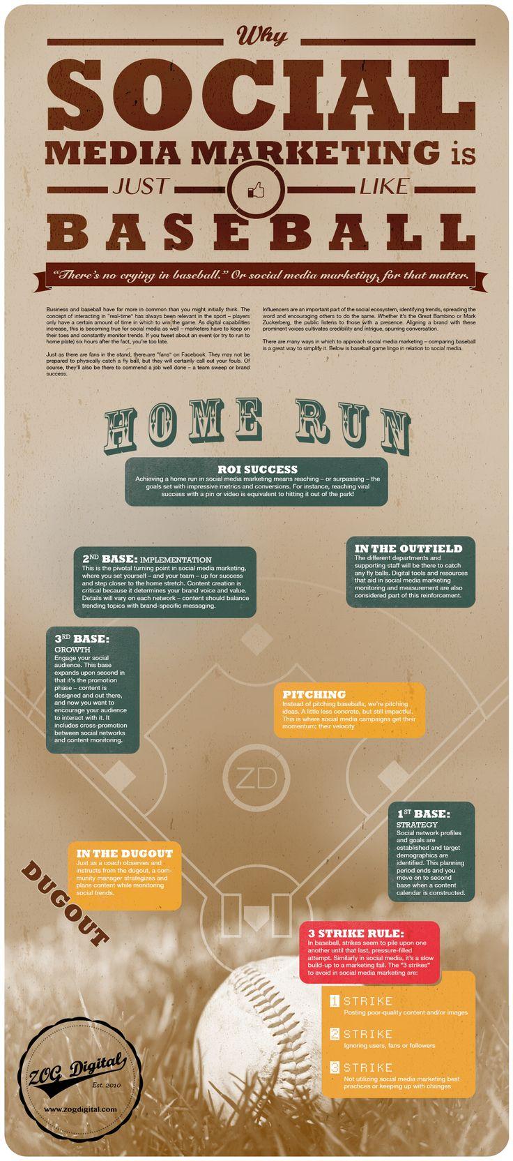 Why Social Media Marketing Is Just Like Baseball