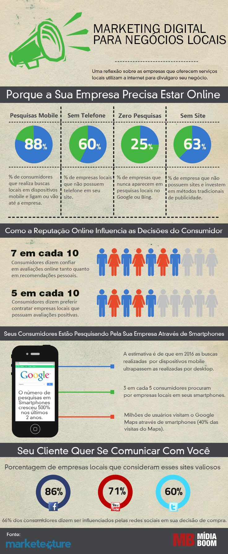 infografico-marketing-digital-para-buscas-locais #marketingdigital #infograficos #brasil #modernistablog
