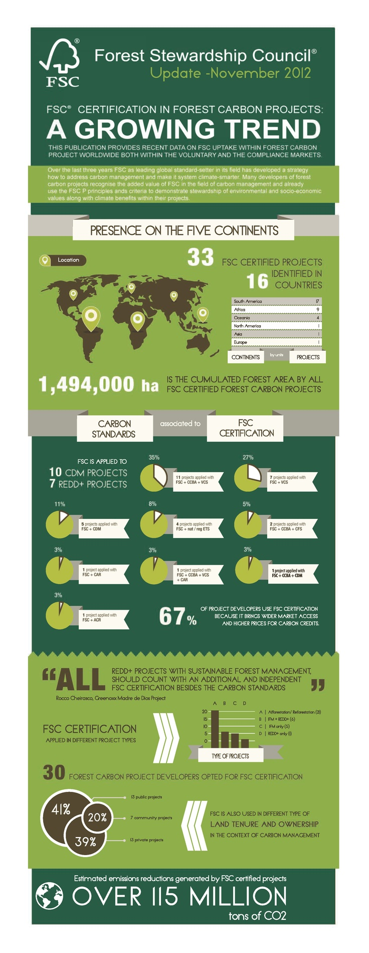 Infographic on FSC Certified Carbon Projects launched at COP 18  The infographic compiles facts and figures about FSC use in the field of carbon. The publication will be regularly updated to reflect the growing role of FSC in this sphere.