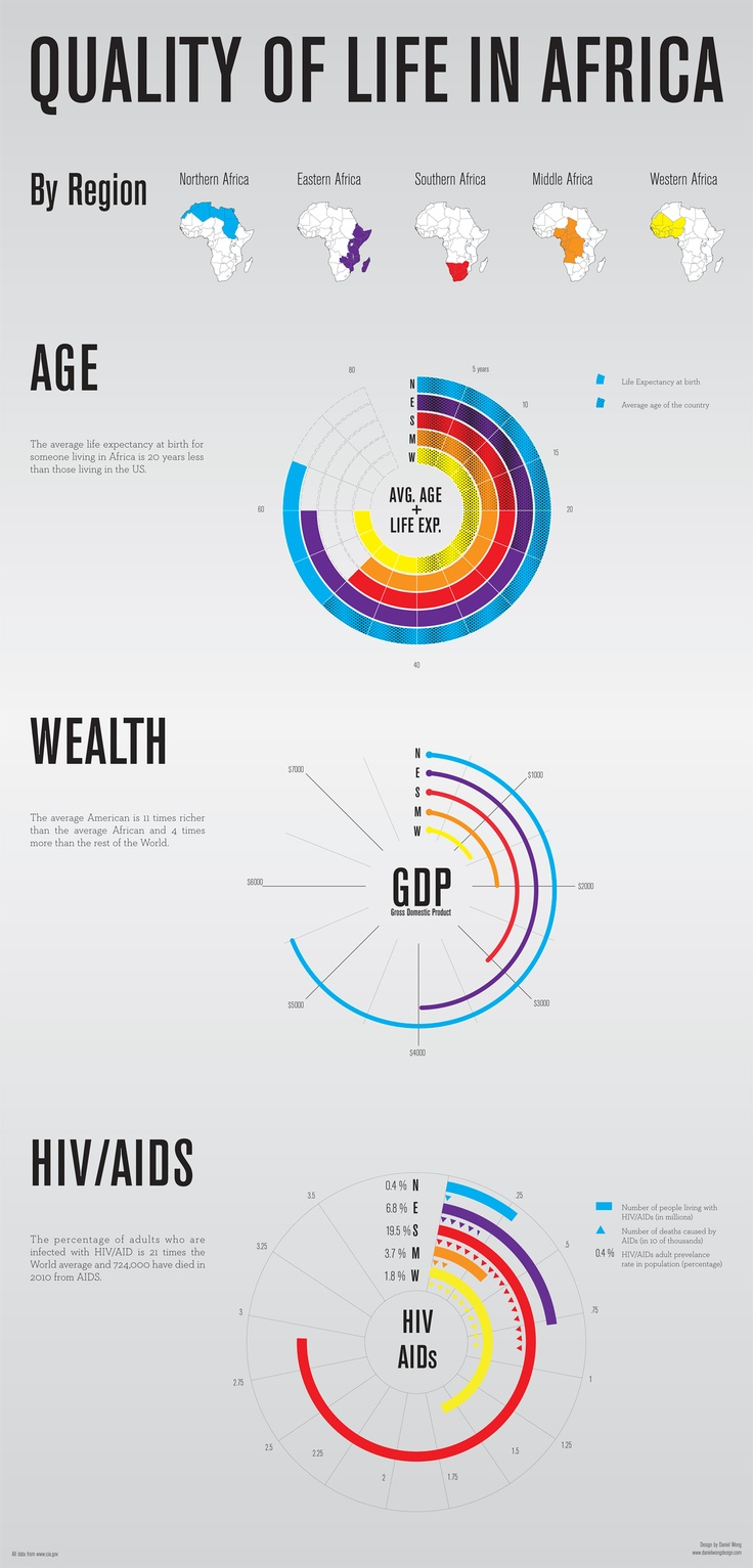 Quality of Life in Africa (Age, Wealth, HIV/AIDS) {Daniel Wong}