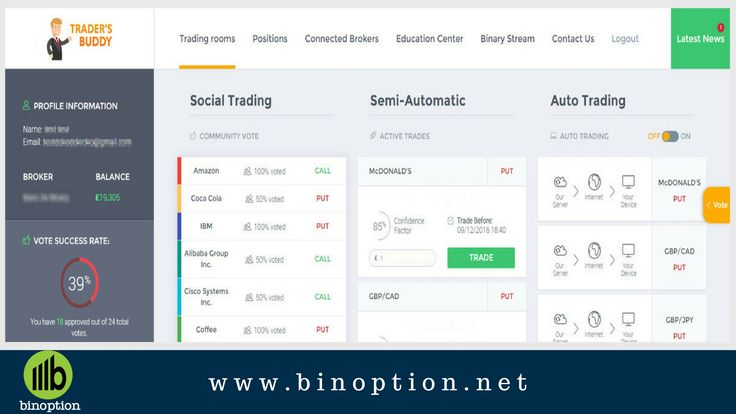 Trader's Buddy #AutoTrading and #SocialTrading Software.   It has 3 #trading styles -  1) Social Trading 2) Semi – Automatic 3) Automatic  It has 3X #TradingAlgorithms which fits with your personality – 1) RUSH OPTIONS – Short Term Options (MAX. 120 SECONDS) 2) BASERS – Medium Term Options (MAX. 4 HOURS) 3) INVESTO – Long Term Options (MAX. 3 DAYS)  For more available and profitable features, visit http://www.binoption.net/read/binary-options-robots/traders-buddy-auto-trading-robot-review/