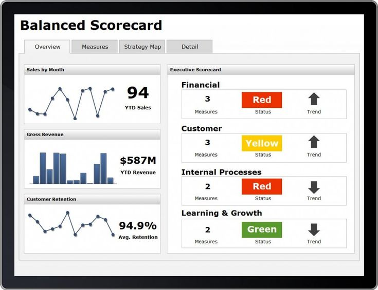 Balanced scorecard for mobile - design the mobile version first, before the desktop version!