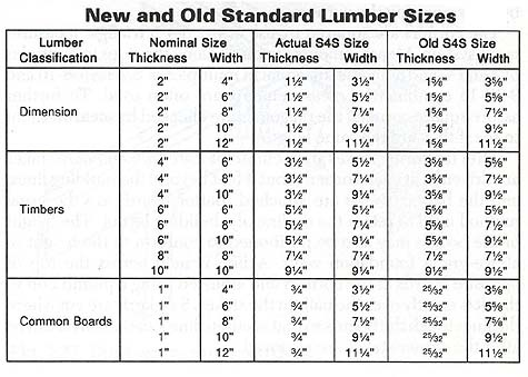 board sizes wood