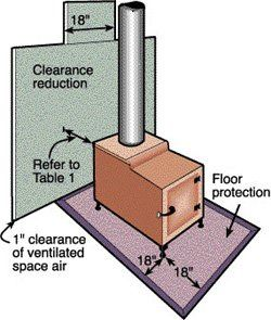 Clearances for wood stoves