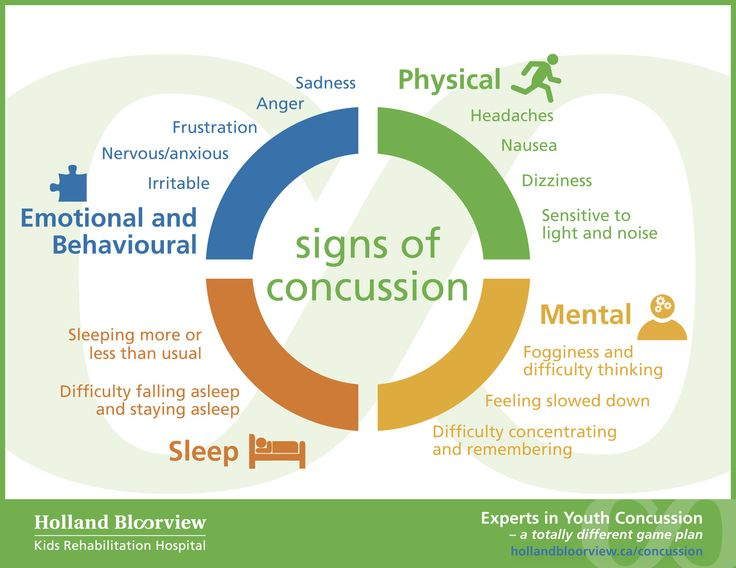 Signs of a concussion...