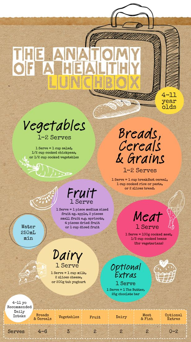 Anatomy of a healthy lunchbox - Weigh It Up