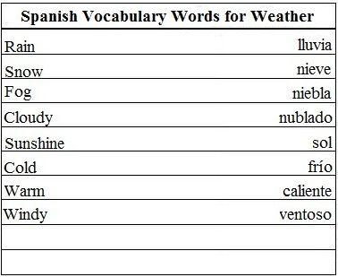Best 25+ Spanish Vocabulary ideas on Pinterest | Spanish language ...