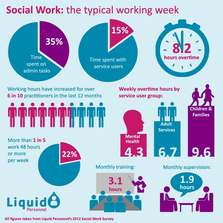 66 best images about Social Work on Pinterest   Personality types ...