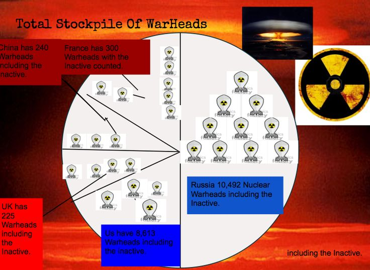 Visual thinking strategy of Nuclear stockpile