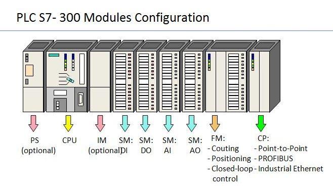 PLC S7-300 Module Configuration